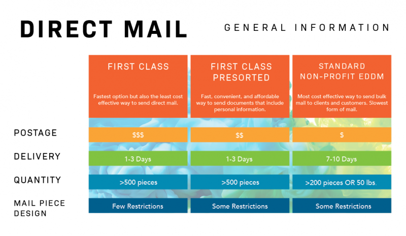 infographic on direct mail general information