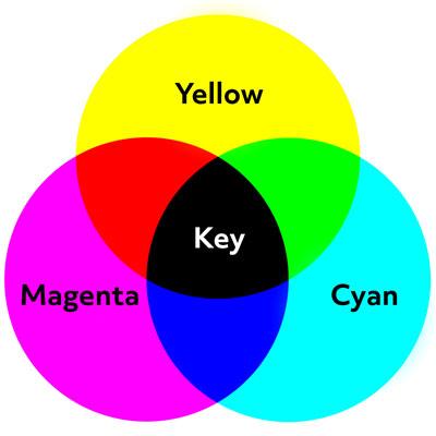 CMYK vs RGB | CMYK Color Mode