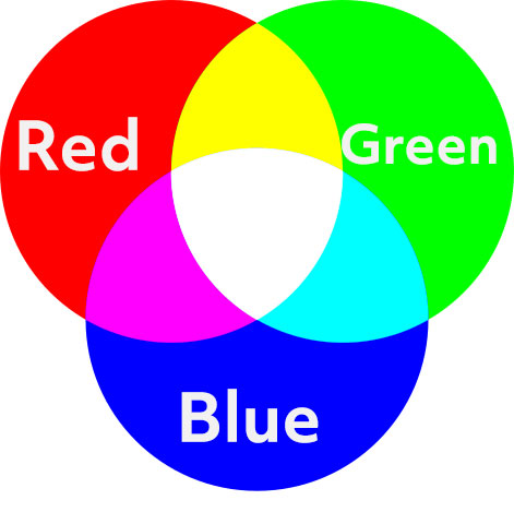 Difference Between CMYK and RGB | RGB Photo
