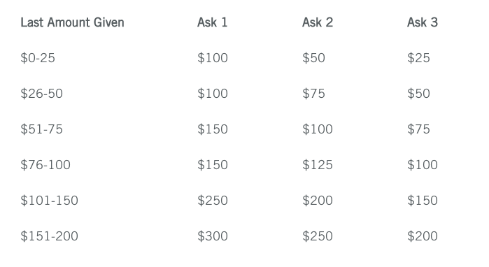 A suggested string table using variable data to send out a direct mail campaign.