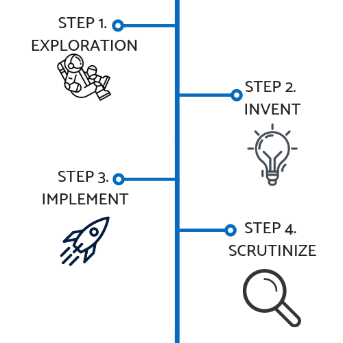Our 4 Step Marketing Process